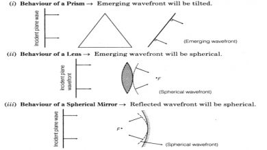 Photo of Wave Optics For Class 12