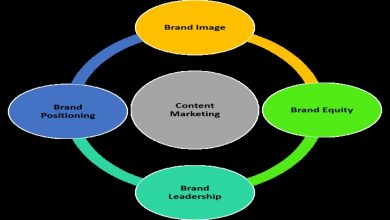 Photo of Websites and their Role in Brand Awareness